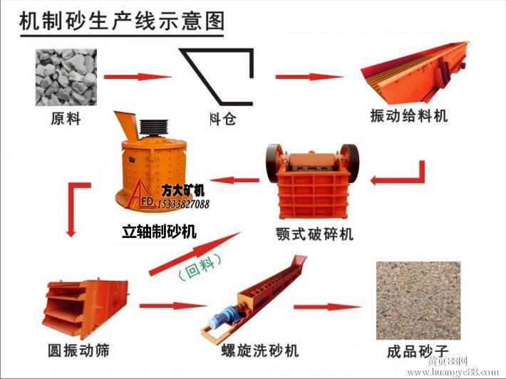 机制砂生产工艺流程